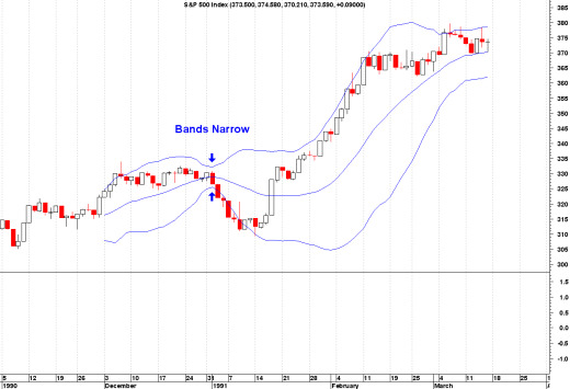 Bollinger bands in stock trading