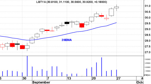 Day Trading Daily Chart