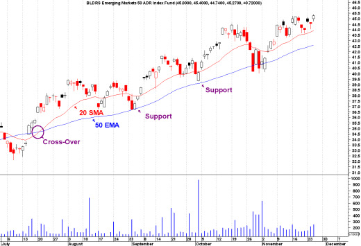 Moving Average Support Crossover